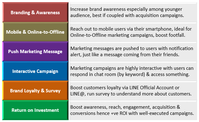 LINE marketing advantages & benefits