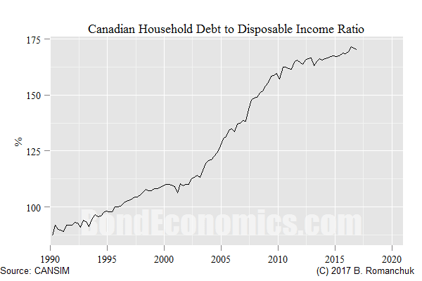 Chart: Canadian Household Debt-to-Disposable Income Ratio