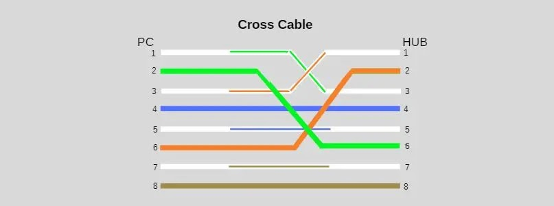 Transmission Media in Networking with Network Cable Colour Coding
