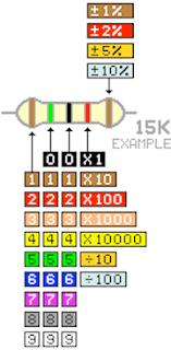 Résistance code couleur