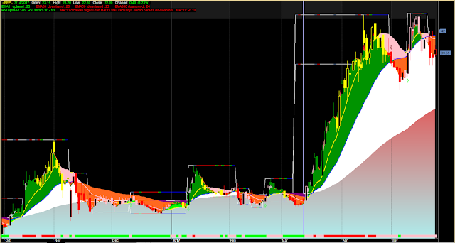 Multiple EMA RSI MACD Composite System