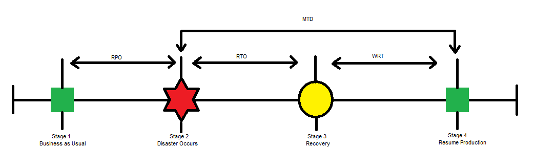 Virtualization The Future: What is RPO, RTO, WRT, MTD?