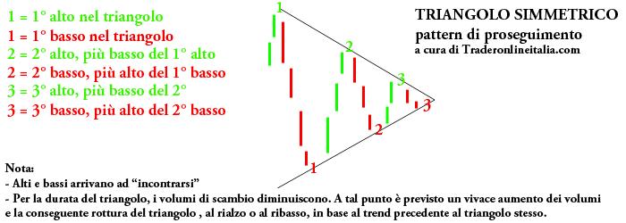 Triangolo simmetrico, analisi tecnica trading, pattern di proseguimento