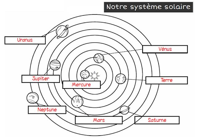 A Lencre Violette LA TERRE DANS LE SYSTEME SOLAIRE