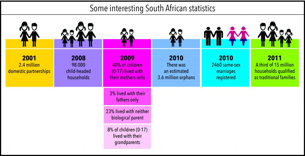 Sa and homosexuality statistics