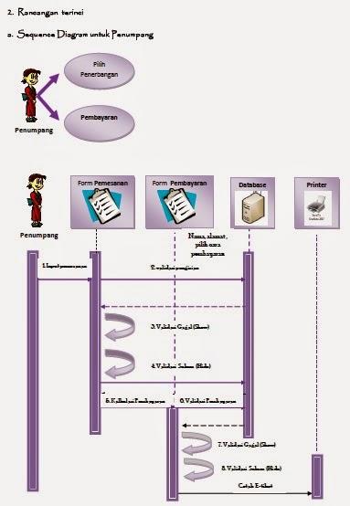 sequence diagram untuk penumpang