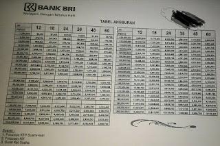 Tabel Angsuran Pinjaman BRI Jaminan BPKB Motor 2019
