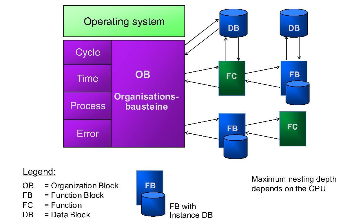 Siemens PLC Programming OBs in Siemens TIA Portal | PLC, PLC LADDER