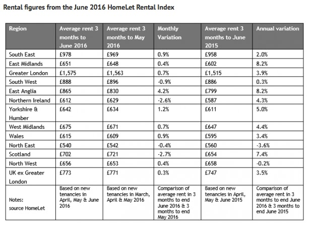 rental data homelet june 2016
