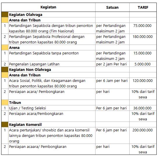 Tarif Sewa Stadion Utama Gelora Bung Karno (GBK)