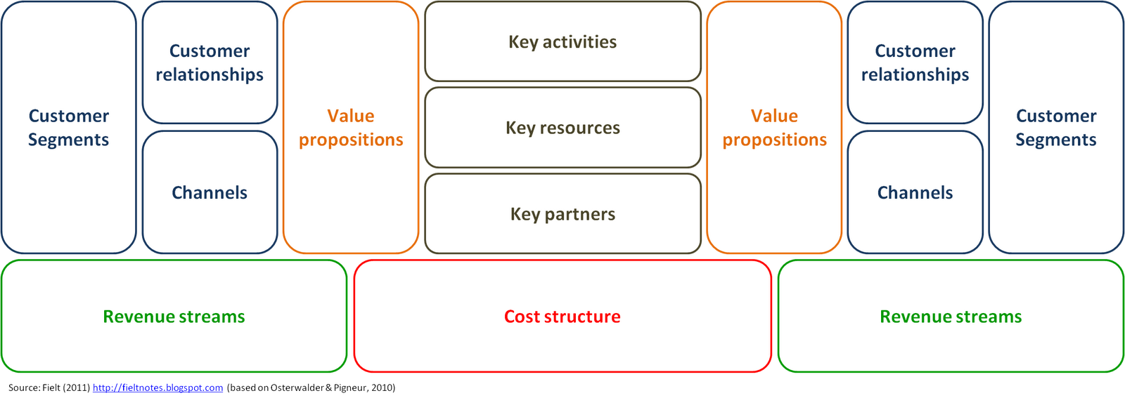 Fieltnotes Business Models Business It Research Alternative Business Model Canvas Templates The Two Sided Business Model