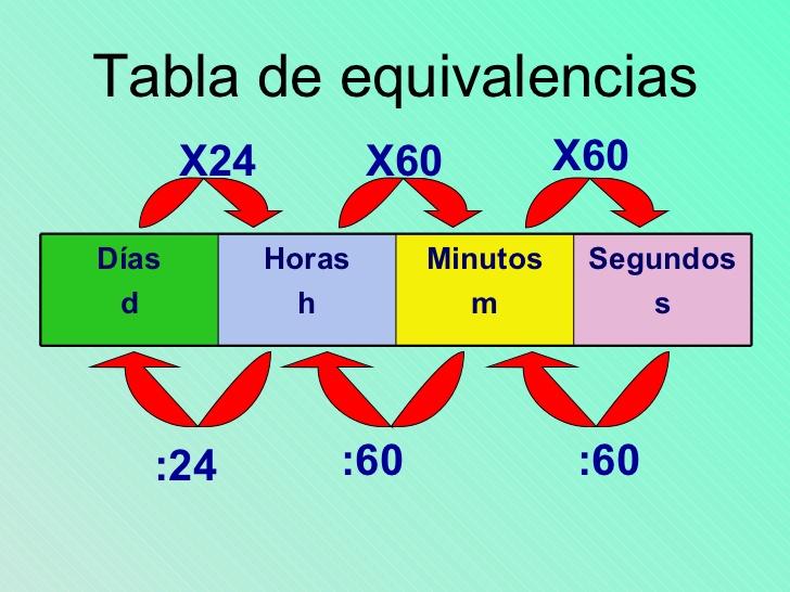 Maestro san blas el tiempo segundos minutos horas - Tiempo en puertollano por horas ...