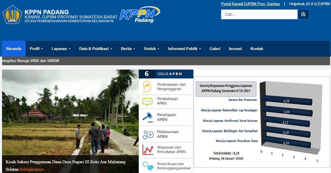 Alamat Lengkap Kantor KPPN Di Sumatera Barat