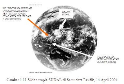 Beda Siklon Tropis, Mjo Dan Dipole Mode