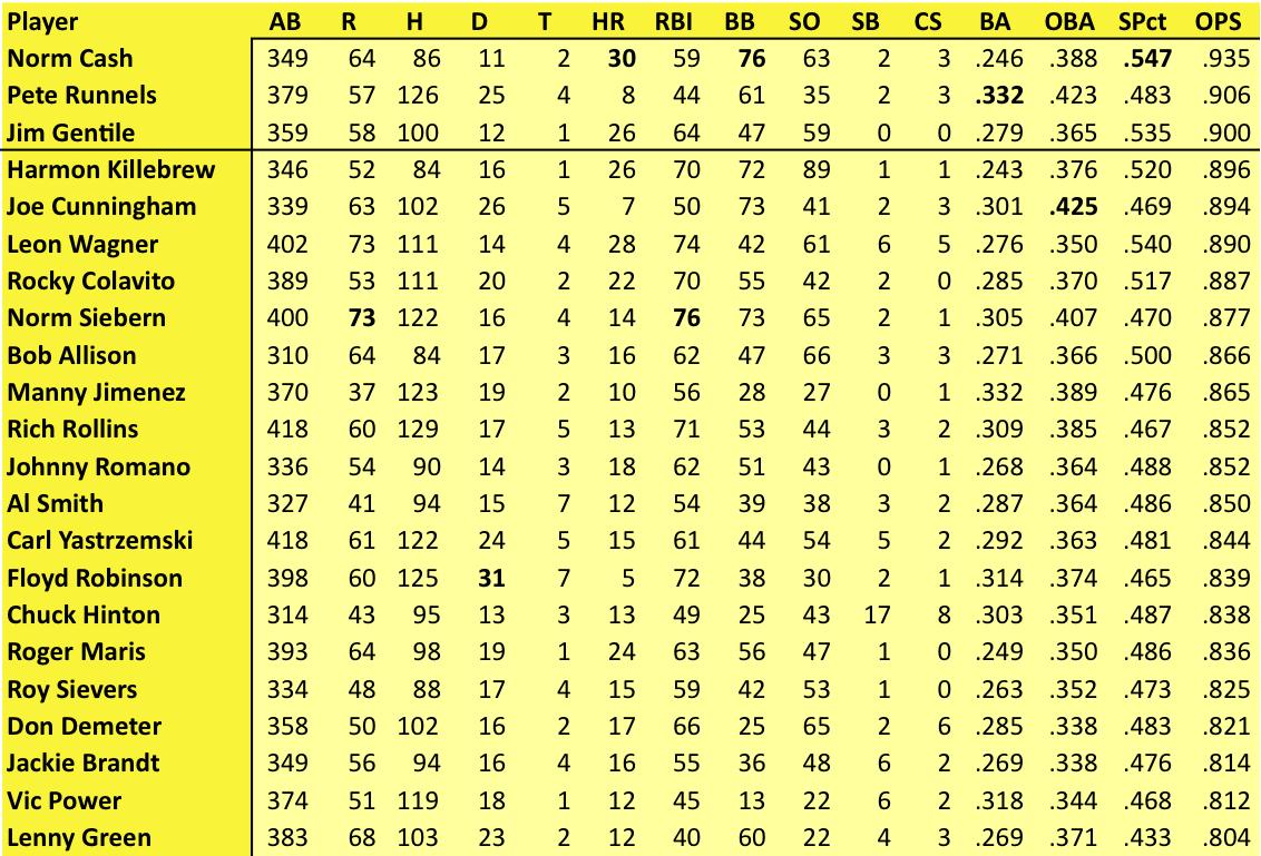 Big Bad Baseball 50 Years Ago Batting Leaders As Of 8 2