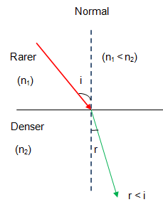 Notes of Ch 10 Light – Refraction| Class 10th Science - Study Rankers