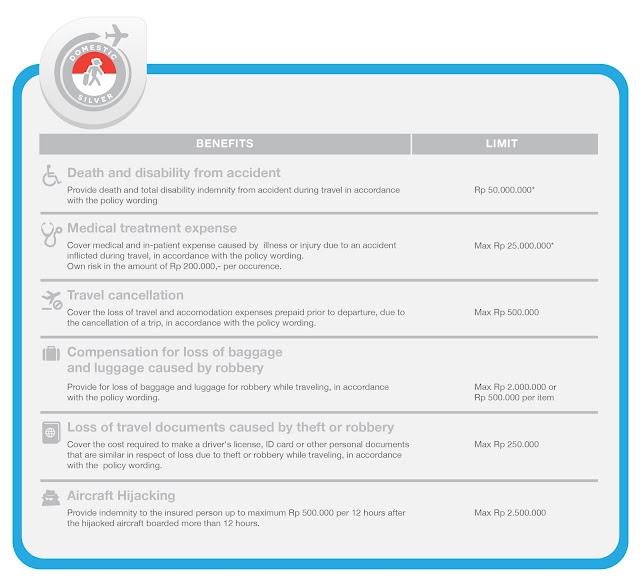 paket asuransi perjalanan domestik : domestic silver