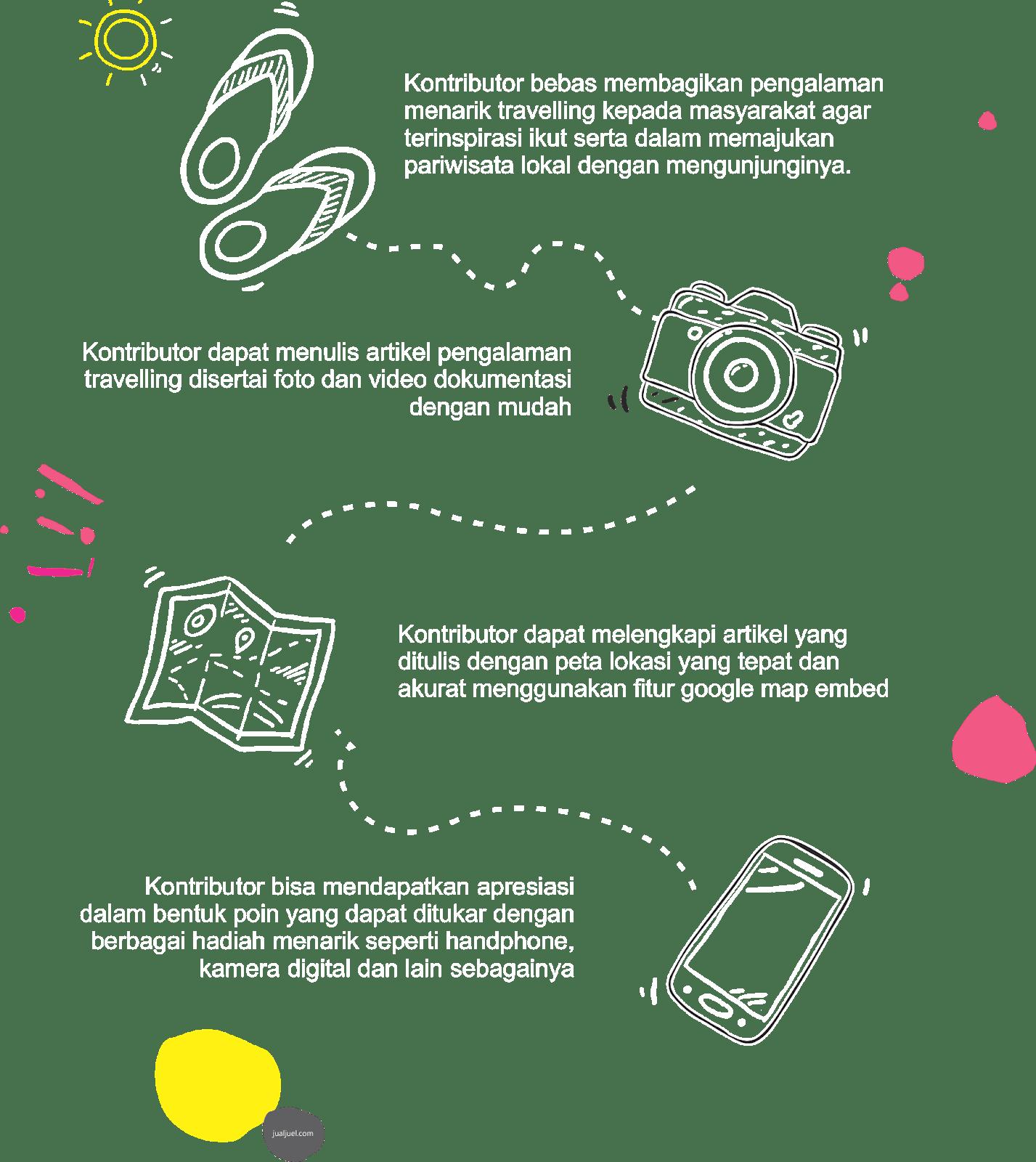 fitur bagi kontributor