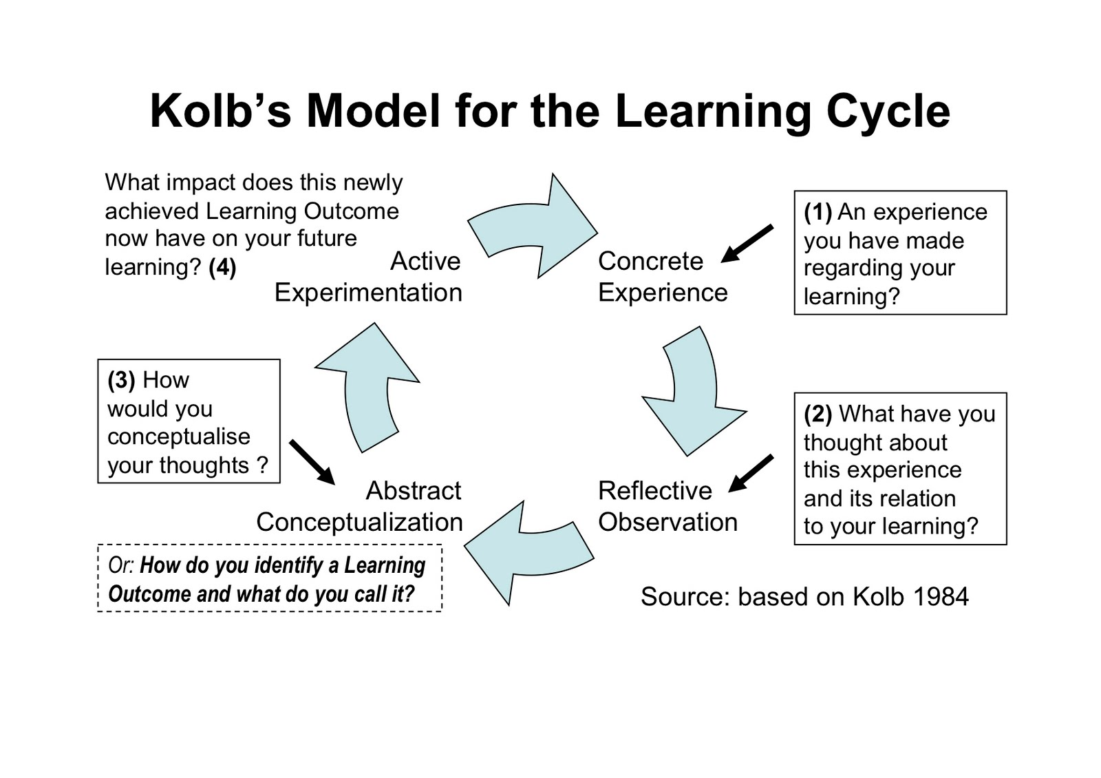 Kolb's Learning Styles and Experiential Learning Cycle