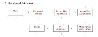 implementasi graf dalam algoritma memasak