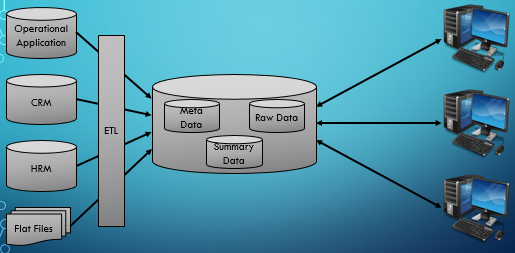All About Data Warehousing, Data Mining & BI: Federated Data