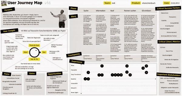 Ejemplo que incluye narración sobre la persona, mapa de empatía (incluyendo pains, gains y opportunities) y journey customer map (fases, touchpoints, valoración de la experiencia). Incluye también factores críticos de éxito, métricas a usar y stakeholders implicados