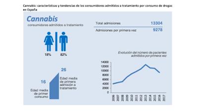 cannabis-consumidores-admitidos-tratamiento