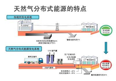 分佈式能源 港華燃氣 1083