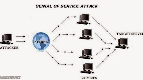 DDOS - Mối nguy hiểm thường trực với game online