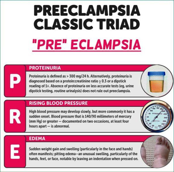 Preeclampsia Classic Triad