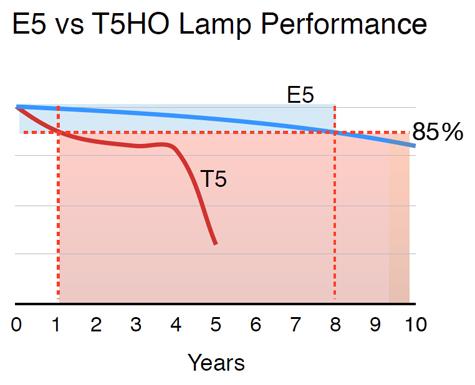 E5%2Bvs%2BT5HO%2BLamp%2BPerformance%2B-%2B475.jpg