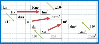 Contoh Soal Hubungan Antarsatuan Luas Matematika Kelas 6 SD