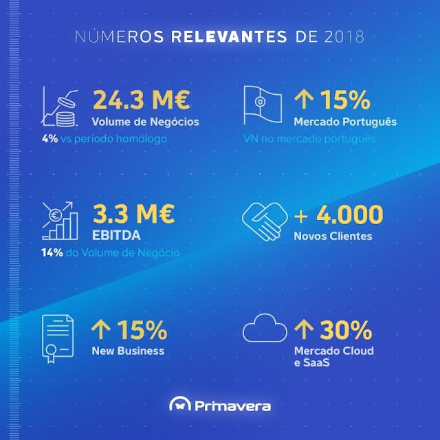 PRIMAVERA BSS cresce 15% no mercado nacional