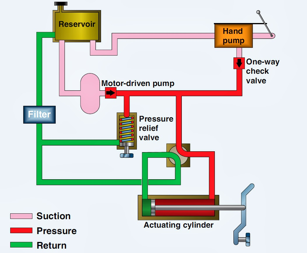 Aircraft systems: Basic Hydraulic Systems