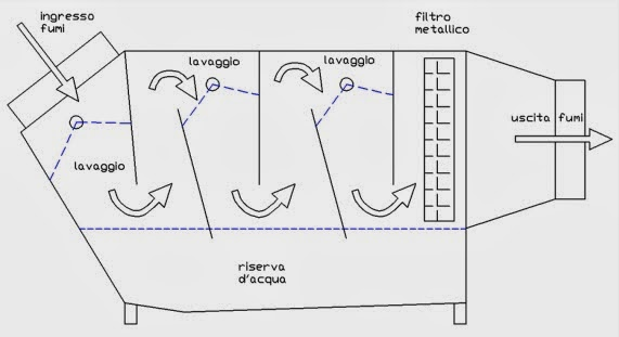 Etc group s r l abbattitori depuratori di fuliggine ad for Abbattitore di fuliggine stufe a pellet filtro fumo