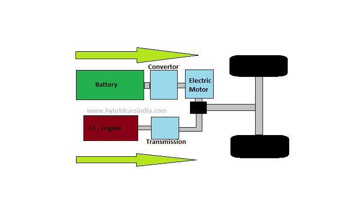 Parallel Hybrid Vehicles