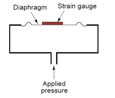 Strain Gauge ~ Learning Instrumentation And Control
