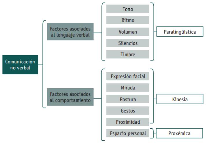 definicion de proxemia pdf