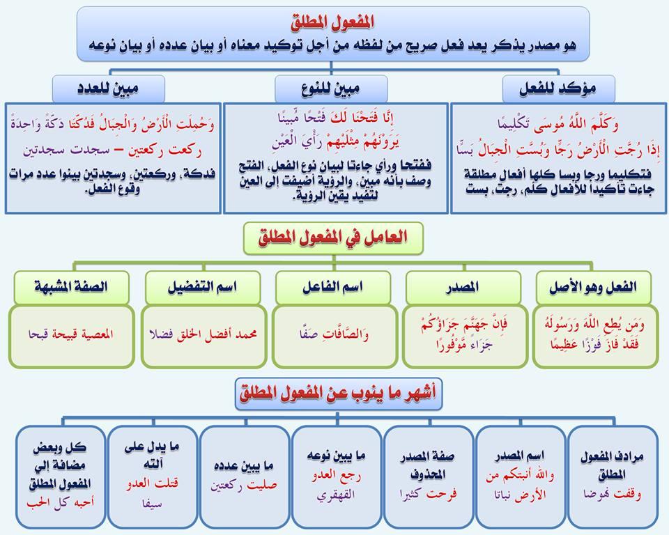 بالصور قواعد اللغة العربية للمبتدئين , تعليم قواعد اللغة العربية , شرح مختصر في قواعد اللغة العربية 83.jpg