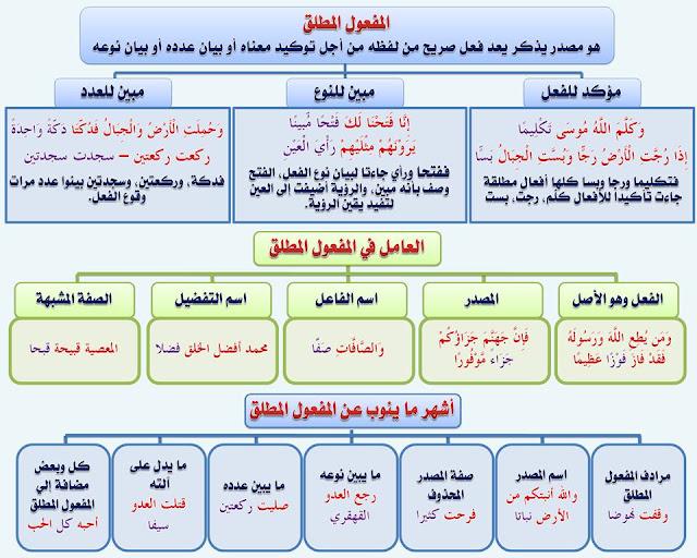 """انفراد.... كل قواعد اللغة العربية لطلاب """"ابتدائي - اعدادي - ثانوي"""" في صورة لوحات مبسطة مع الشرح والتدريبات 83"""