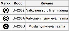 Erikoismerkit Lista