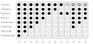Teknik Bermain Recorder Bagi Pemula (SD/MI)