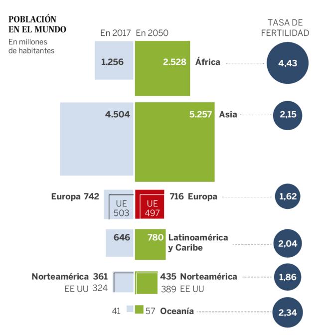población mundial 2050