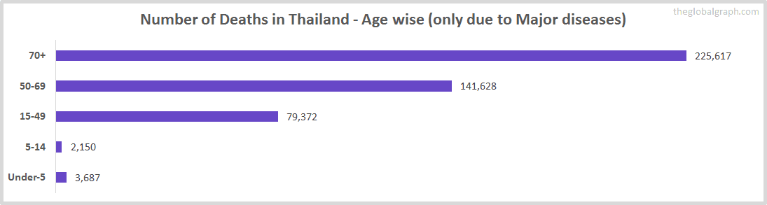 Number of Deaths in Thailand - Age wise (only due to Major diseases)