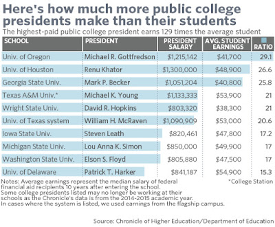 7b408386b The other side of student debt: Salaries of presidents of some public  (taxpayer-funded) colleges and universities according to the Chronicle of  Higher ...