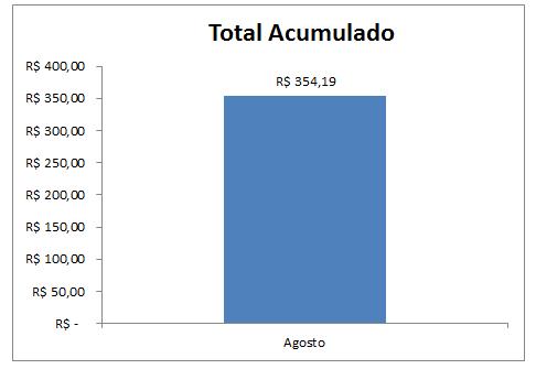 Grafico total acumulado até Agosto