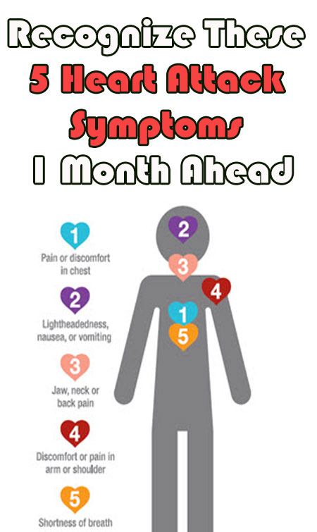 5 Heart Attack Symptoms