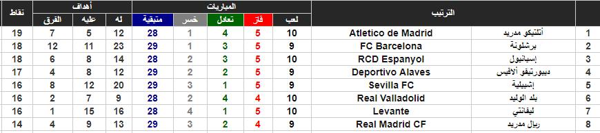 جدول ترتيب الدورى الإسبانى وموقف برشلونة وريال مدريد