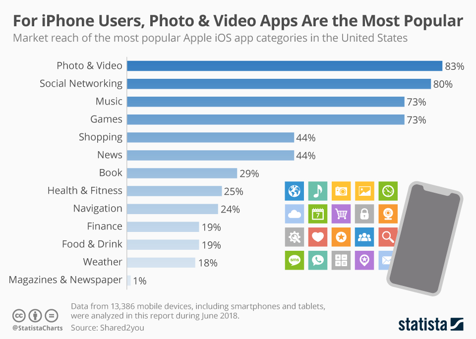 For iPhone Users, Photo & Video Apps Are the Most Popular