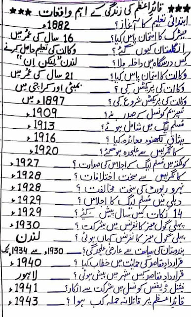 Quaid e Azam Biography  Urdu MCQs  for NTS PPSC CSS FPSC